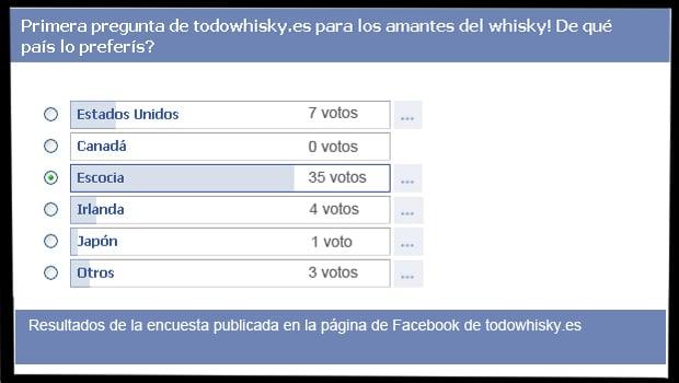 Resultados de la encuesta: ¿De qué país preferís el whisky?