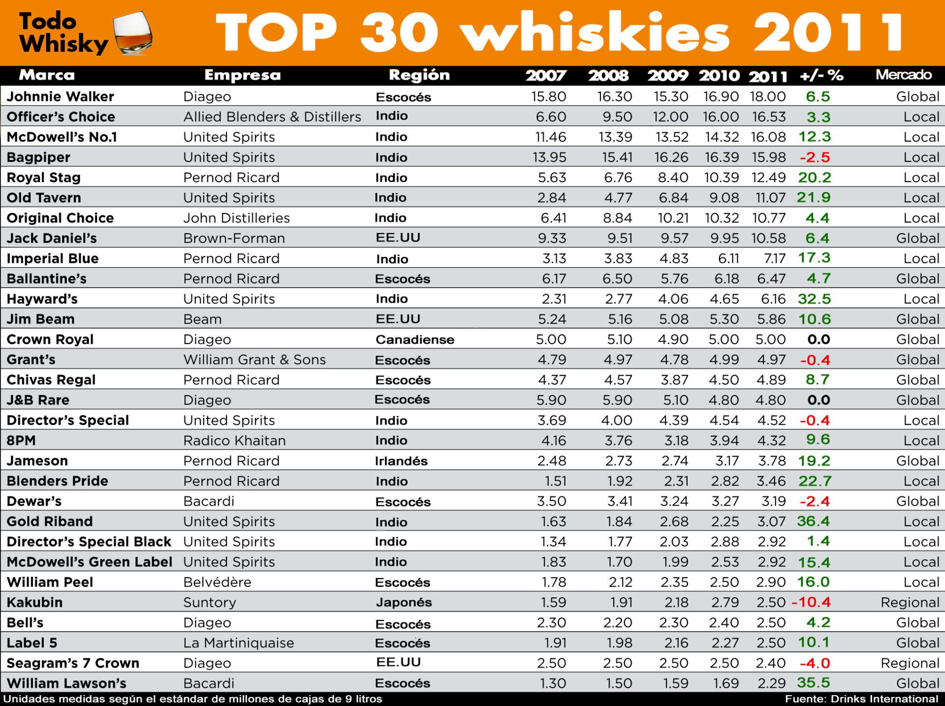 Top 30 whiskies más vendidos del 2011