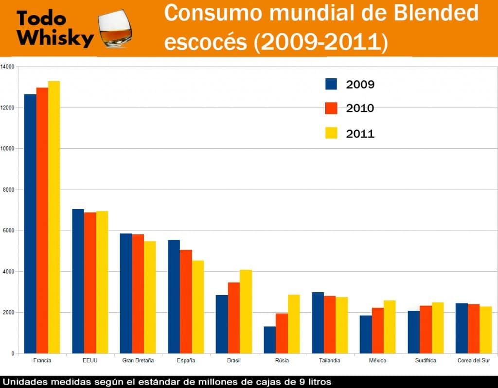 consumo-mundial-blended