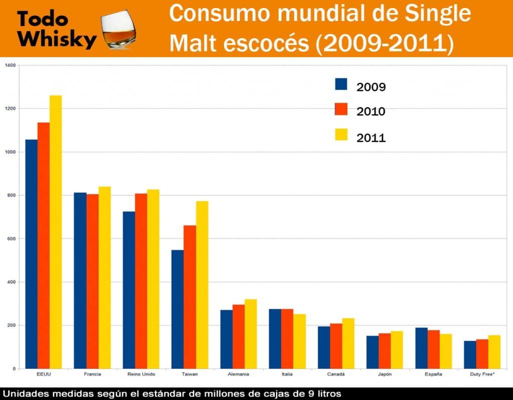 consumo-mundial-single-malt