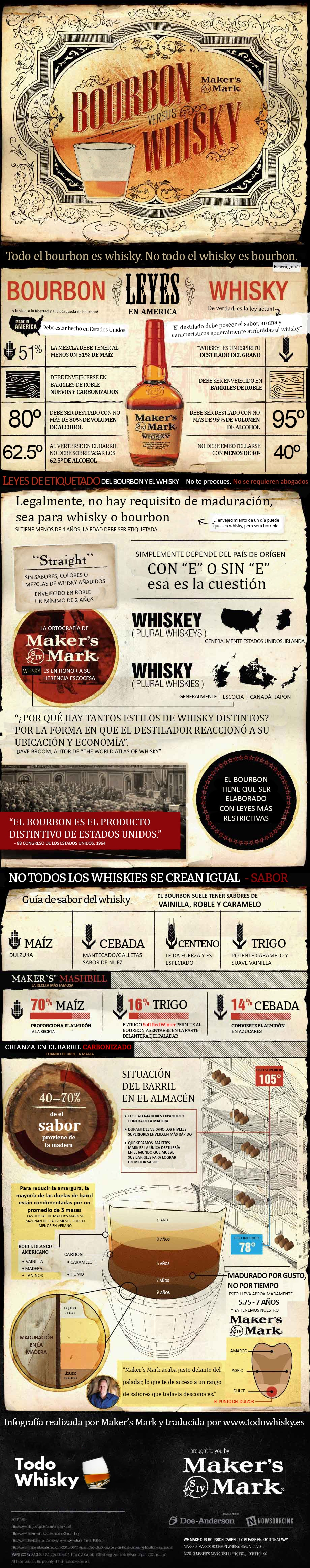 Infografía: Bourbon vs whisky