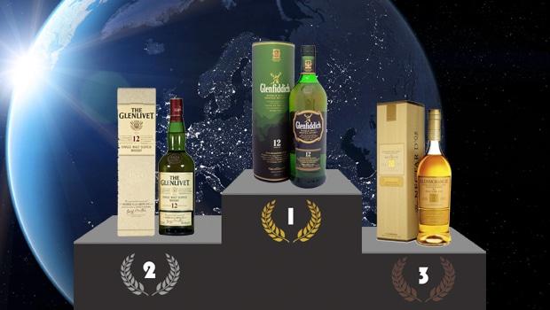 Los 10 whiskies escoceses de malta más vendidos del mundo