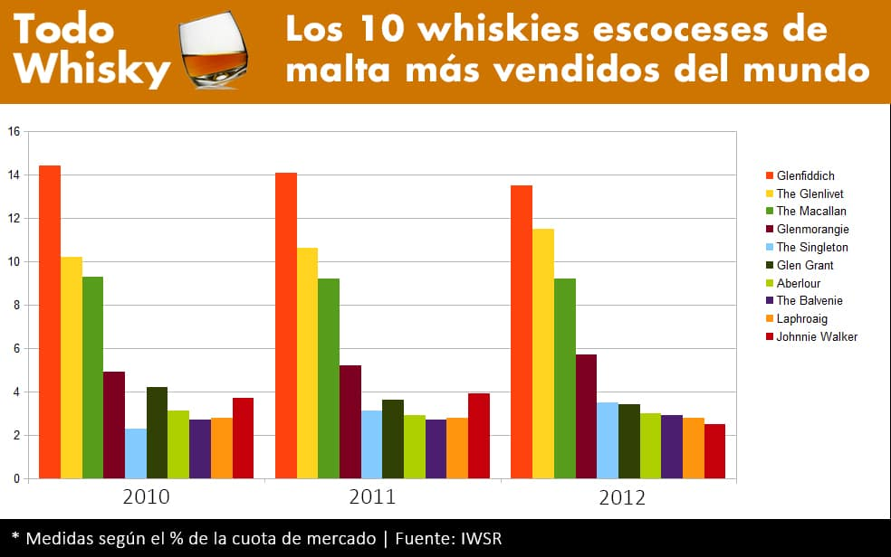 Top 10 whiskies de malta escocés 2012