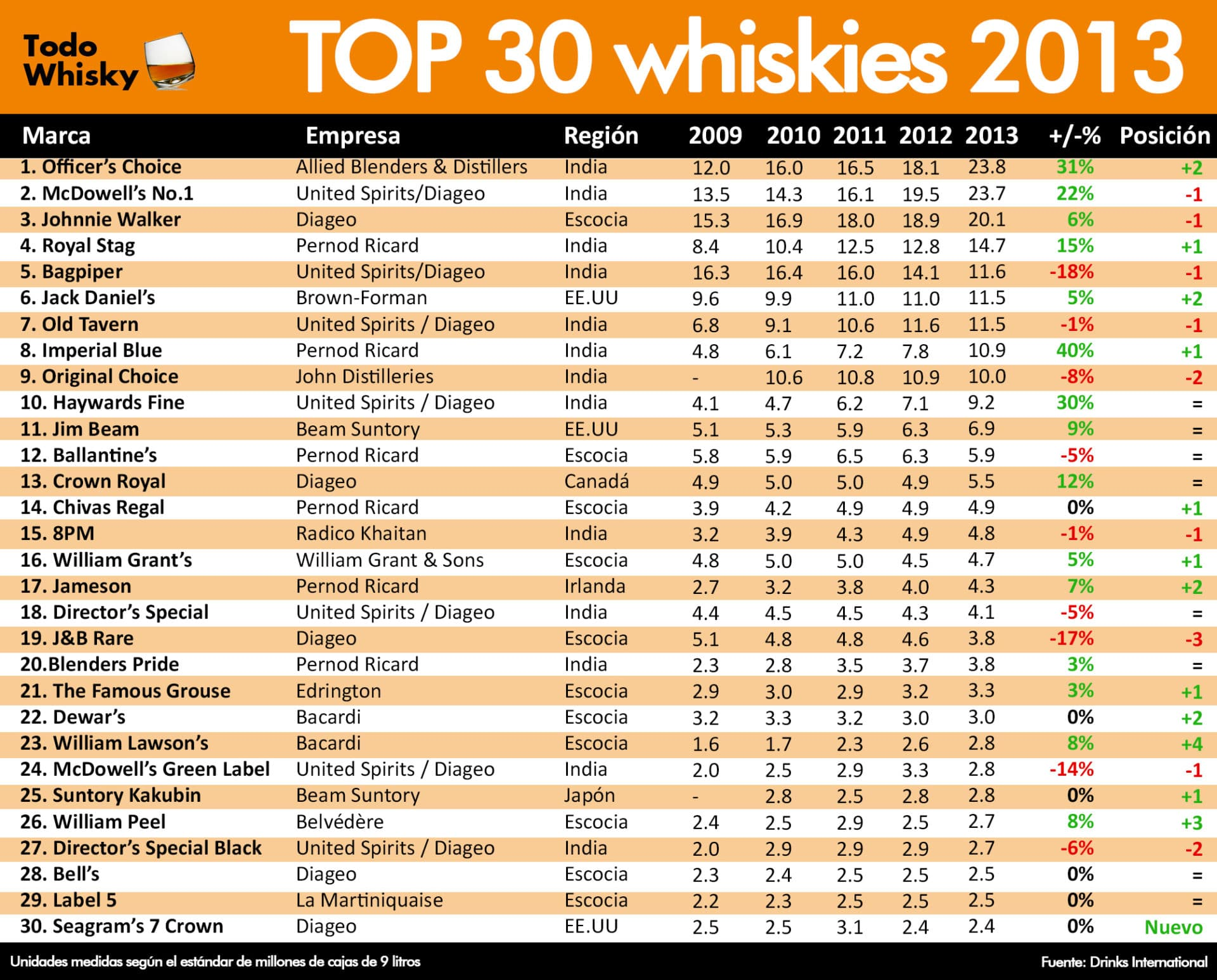 top-30-whiskies-2012-2