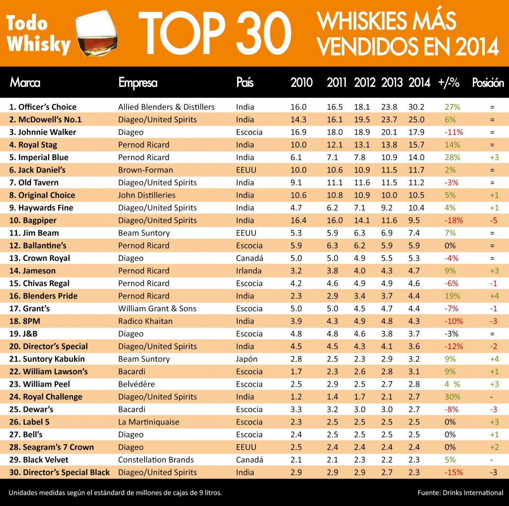 whiskies-mas-vendidos-2014