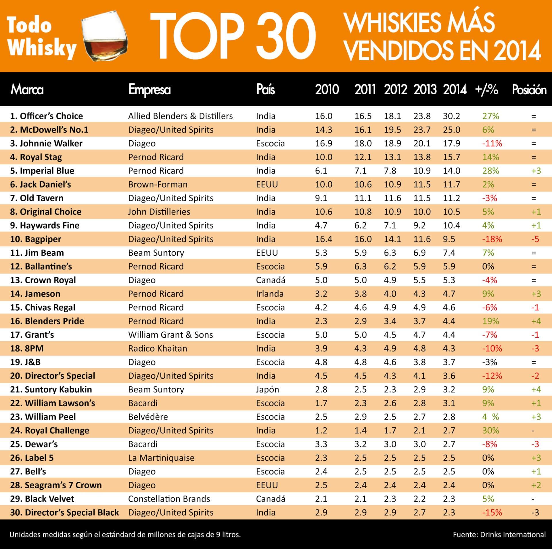 Los 30 whiskies m s vendidos del mundo en 2014 todo whisky - Articulos mas vendidos ...