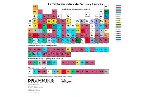 La tabla peridica del whisky escocs todo whisky la tabla peridica del whisky escocs urtaz Image collections