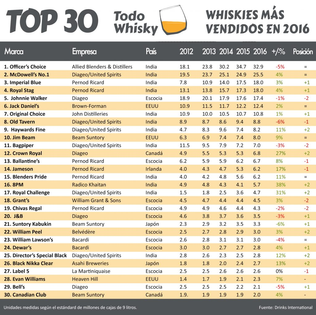 Los whiskies más vendidos del mundo en 2016